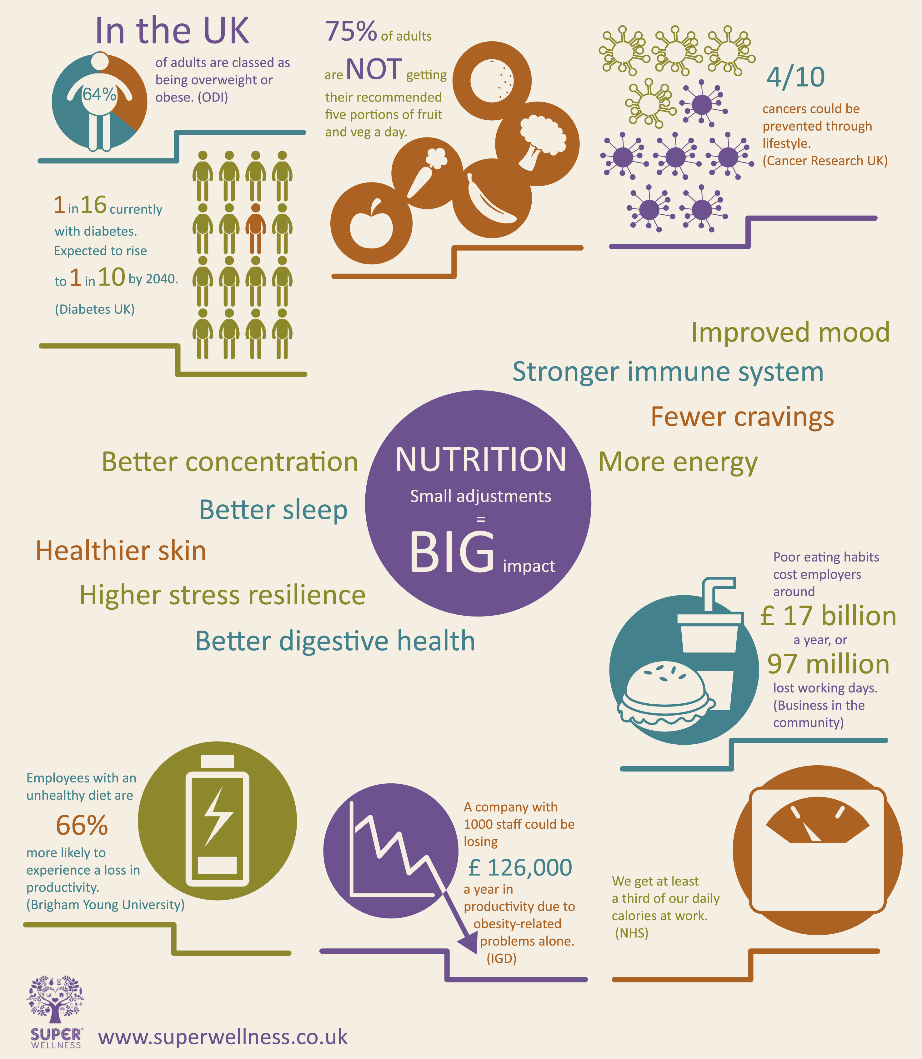 Corporate wellbeing infographic