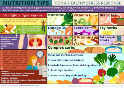 nutrition and stress poster