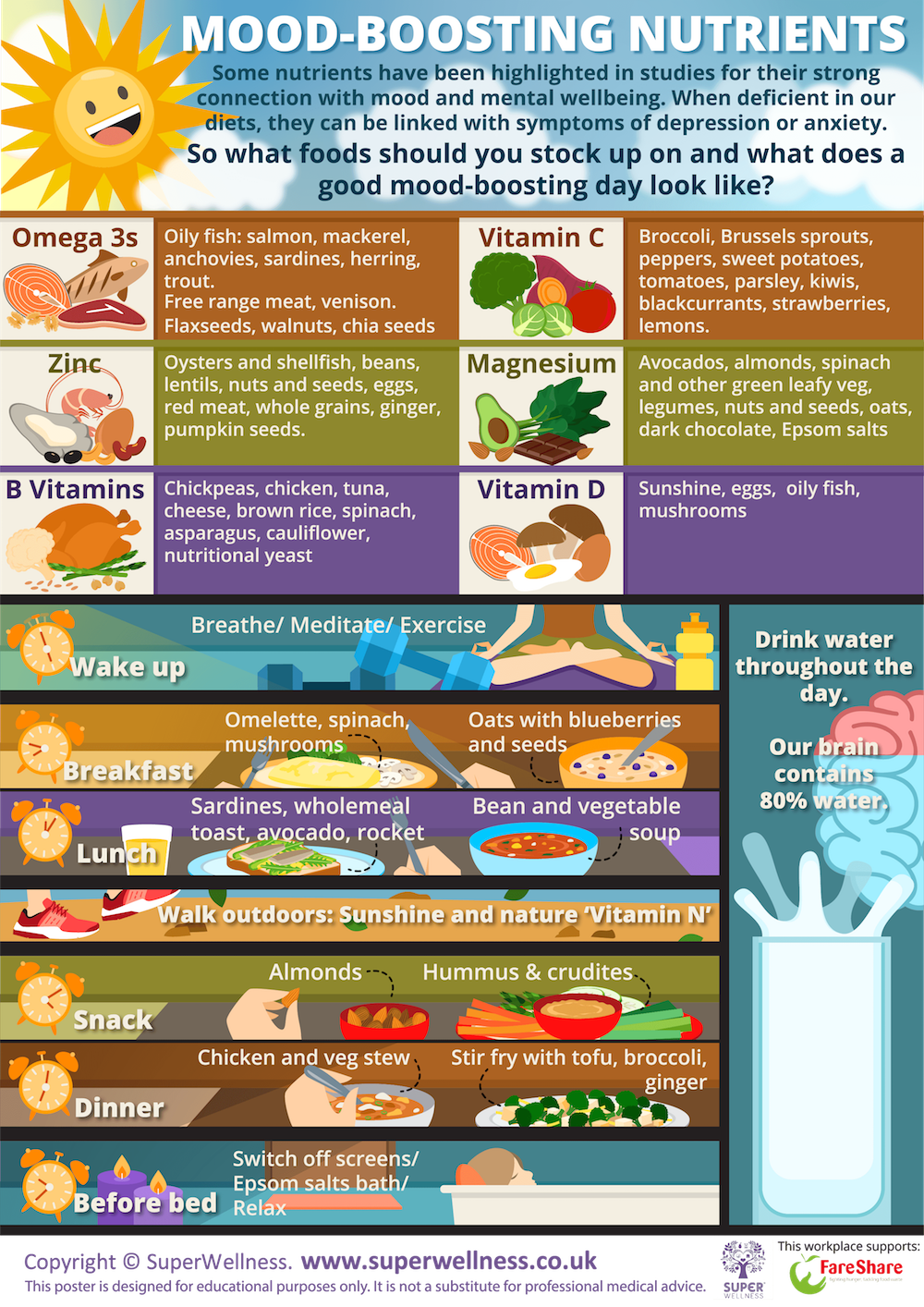 wellbeing poster on mood foods