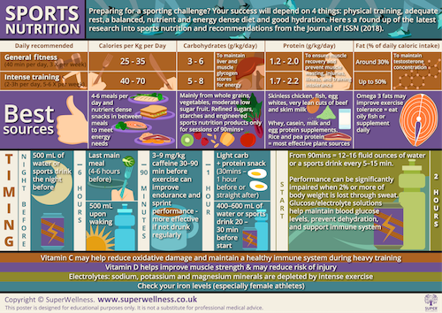 Sports nutrition poster