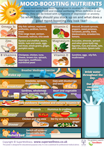 Mood boosting nutrients poster